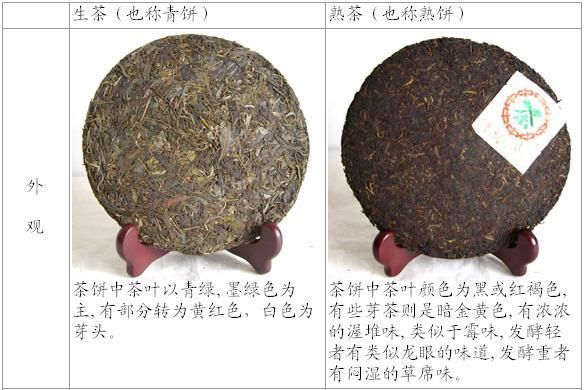 普洱茶的功效和品质怎么区分?